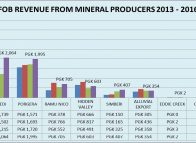 MRA says 2016 figures show mining is bouncing back